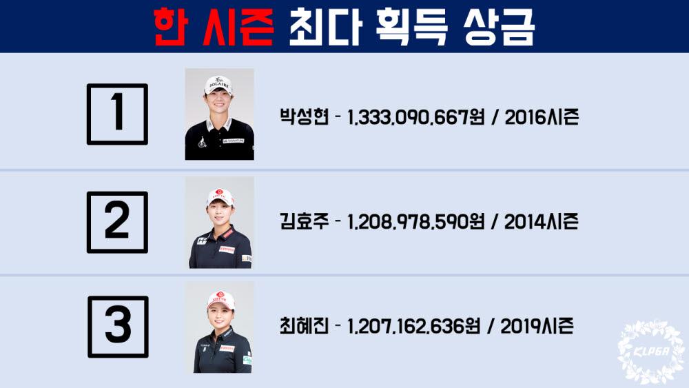 KLPGA 역대기록...한 시즌 최다 상금은 박성현, 통산 상금은 장하나