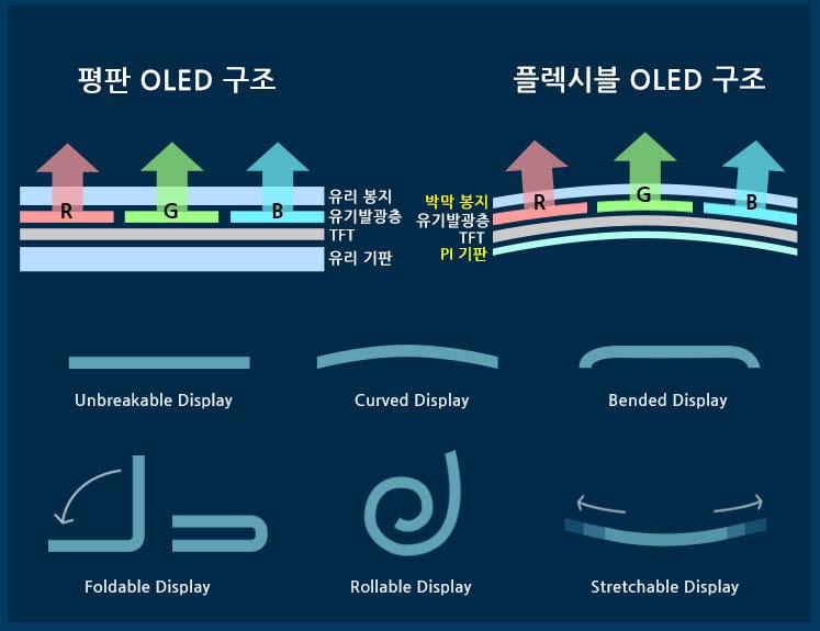 플렉시블 OLED 구조와 진화 방향.<자료=삼성디스플레이 뉴스룸>