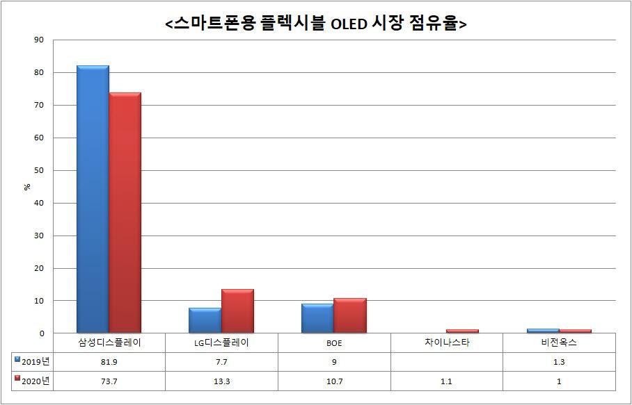 스마트폰용 플렉시블 OLED 시장 점유율 추이.<자료=옴디아>