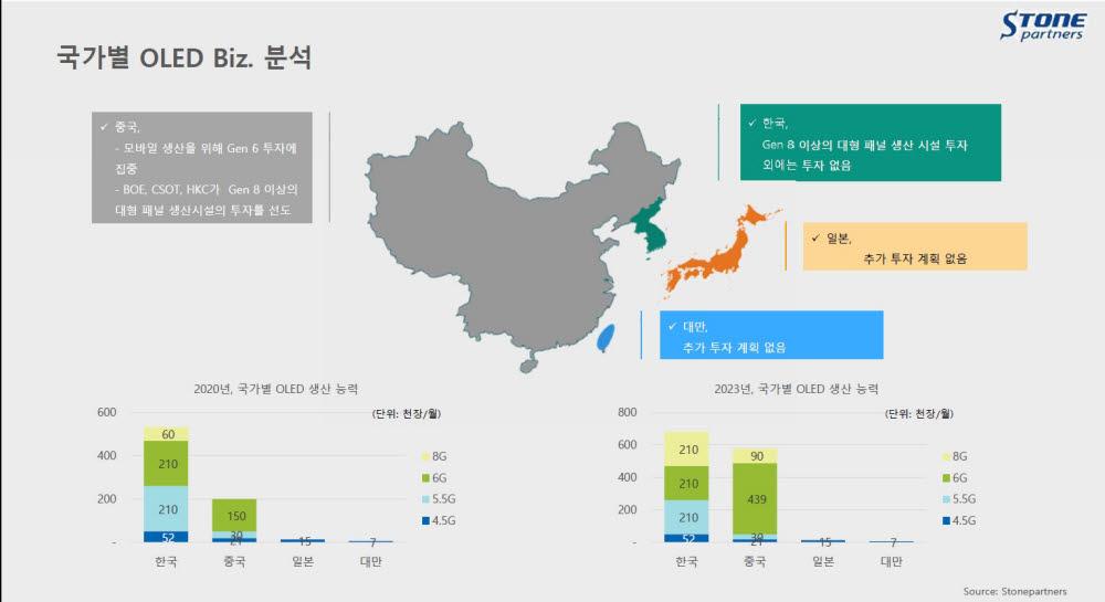 국가별 OLED 투자 동향. 중국이 2023년 6세대 플렉시블 OLED 생산능력에서 한국을 앞설 것으로 전망됐다. 6세대는 스마트폰용 OLED 제조에 사용되는 규격이다.<자료: 스톤파트너스>