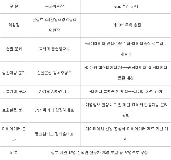 """4차위 데이터특별위원회 닻 올려...""""범국가 데이터 활성화 속도낸다"""""""