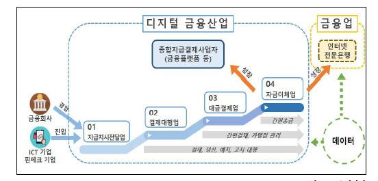 [표]전금법 체계 개편 후 디지털금융 산업발전 단계(자료-본지 취합)