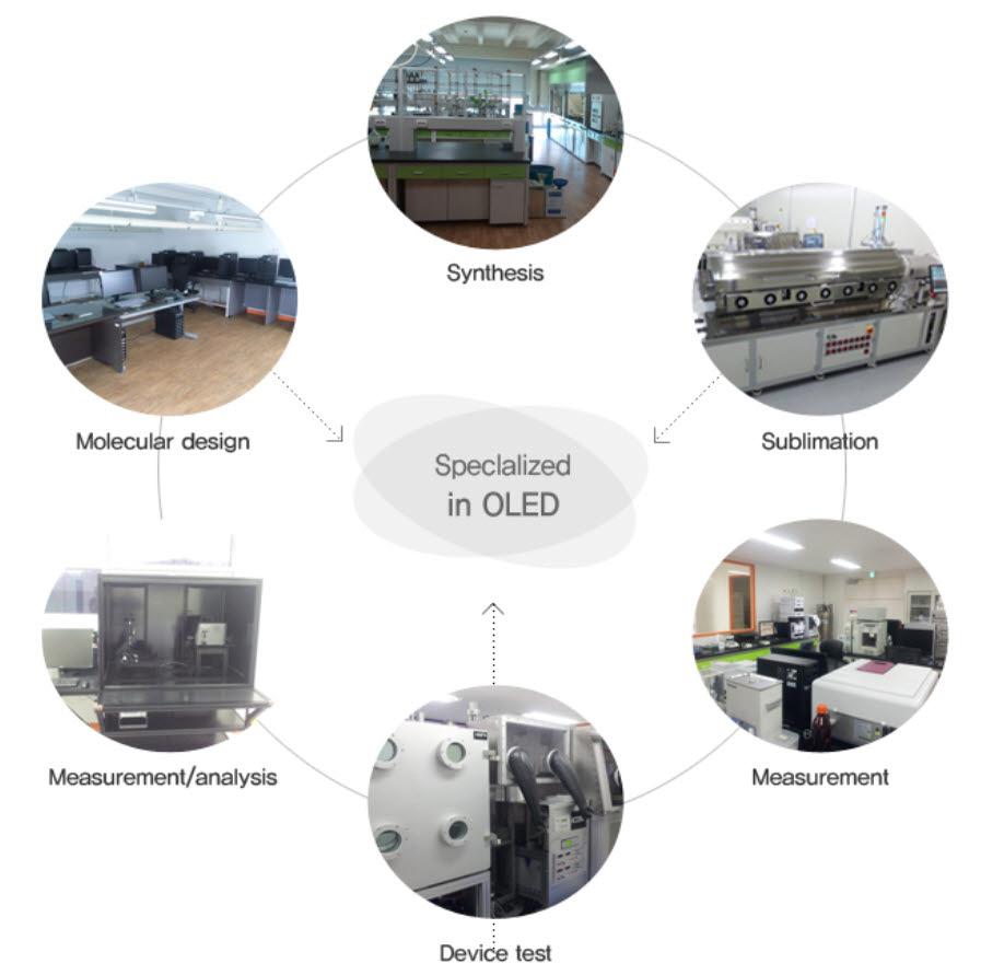 위에서부터 시계방향으로 합성-승화-측정-장비검사-측정분석-분자설계