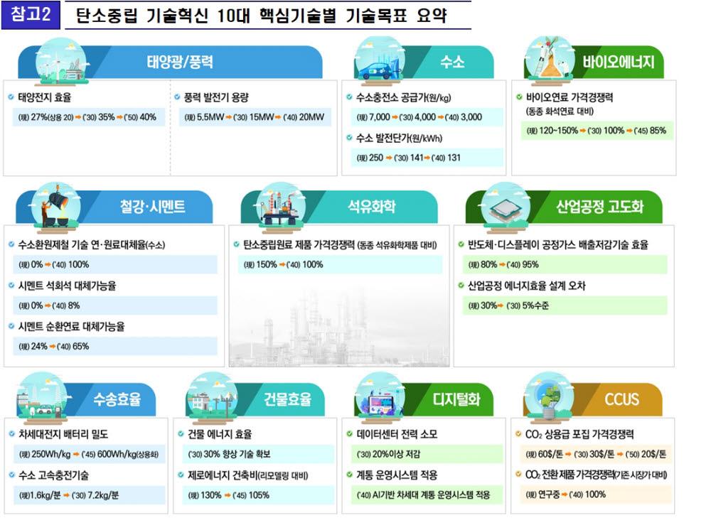 철강·시멘트 공장 '탄소중립' 속도...현장특화형 저탄소화 R&D 추진