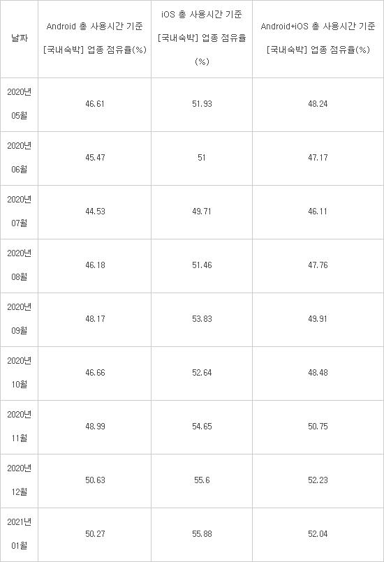표> 야놀자 국내숙박 업종 앱 점유율(사용시간 기준), 출처:모바일인덱스