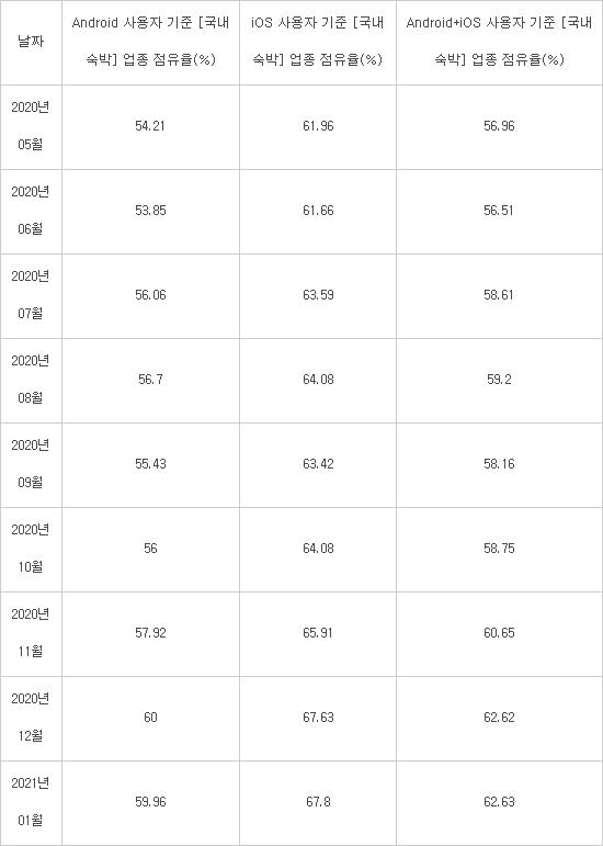 표> 야놀자 국내숙박 업종 앱 점유율(사용자 기준), 출처:모바일인덱스