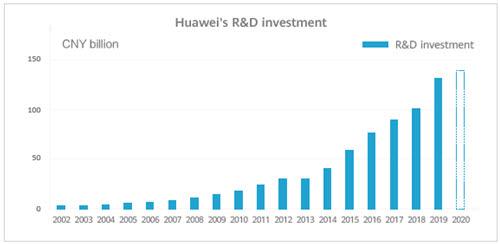 """[기획]화웨이 """"세계 최다 특허 보유"""""""