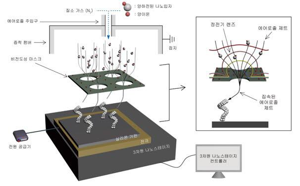 서울대-포항공대 연구진 3차원 나노 프린팅 개발 실험이미지. 에어로졸 기술을 이용해 3차원 나노 구조물 수천 개 이상을 동시에 제작할 수 있는 3차원 나노 프린팅 구조도