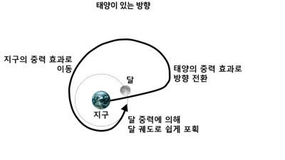 한국형 달 궤도선, 발사 이후 이렇게 움직인다