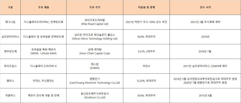 韓 반도체 팹리스가 매물로...해외자본에 팔려나간다