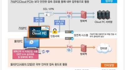 SK브로드밴드,국토교통과학기술진흥원에 클라우드 PC공급