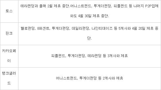 'P2P금융 불만' 불똥 튈라…손절 나선 빅테크