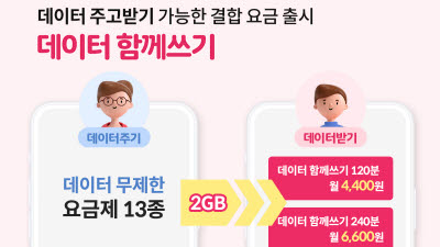 KT엠모바일, 알뜰폰 최초 '데이터 함께쓰기' 결합 요금제 출시