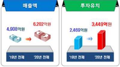 과기정통부 K-글로벌 수혜기업 매출 26%·투자 40% 증가