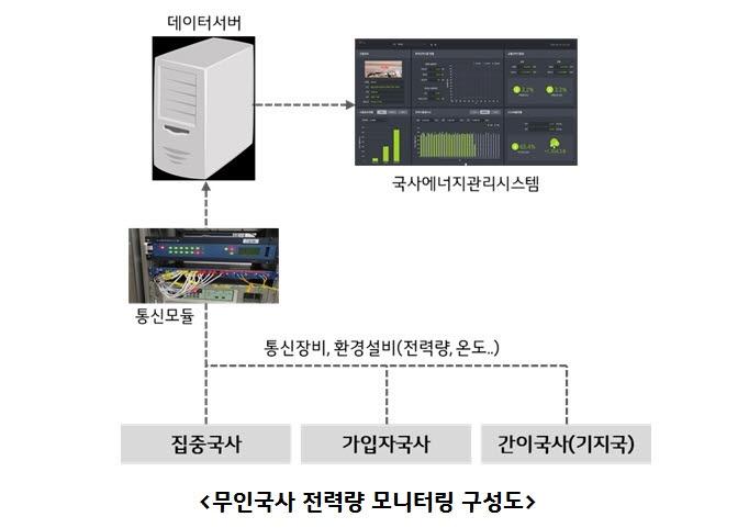 "LG유플러스 ""에너지 사용량↓ 안전·보건↑""...ESG 경영 박차"