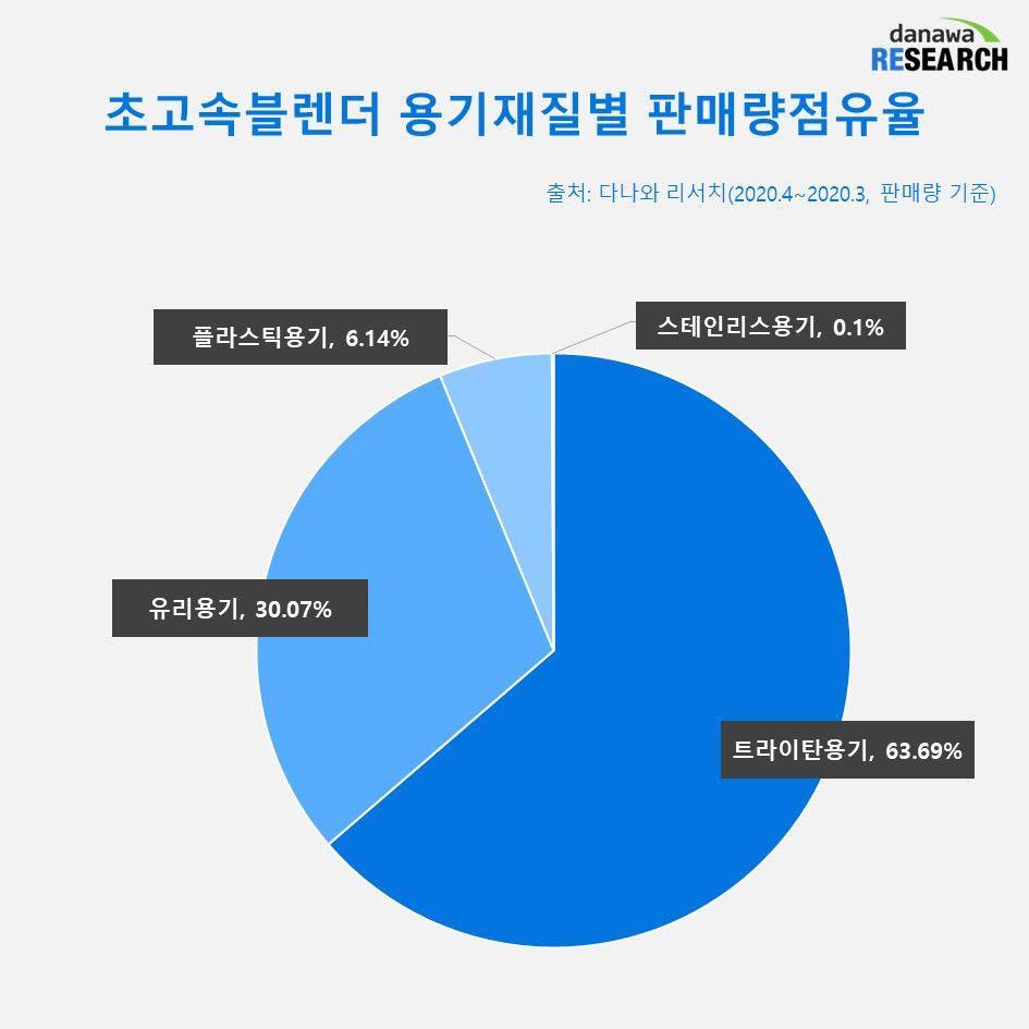 초고속블렌더 용기재질별 판매량점유율