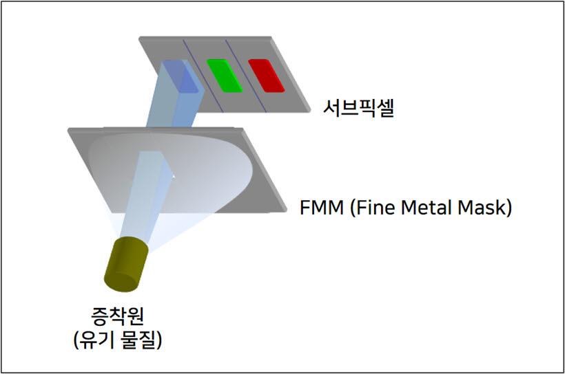 OLED 디스플레이는 파인메탈마스크를 통해 각 픽셀들이 형성된다.<자료=삼성디스플레이>