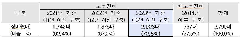 <표>전국 TP 보유장비 중 노후장비 현황 출처:중기부