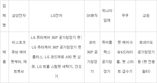 """""""600만 펫팸족 잡아라"""" 펫케어 가전 경쟁 뜨겁다"""