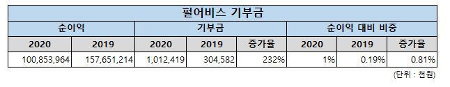 펄어비스 사회공헌 확대, 기부금 전년대비 232%증가