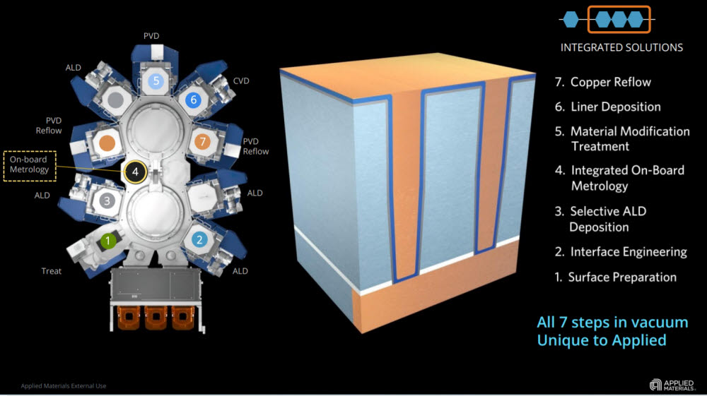 공정 스텝수 효율화를 가져올 수 있는 어플라이드 머티어리얼즈 장비. <사진=어플라이드 머티어리얼즈>