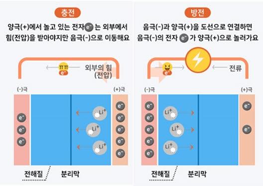 리튬이온배터리 충방전 원리<자료=삼성SDI>
