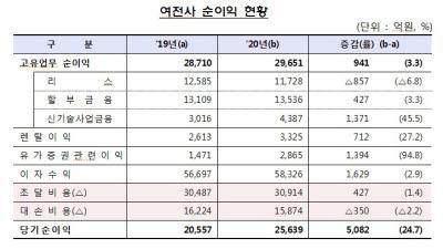 여전사 지난해 순이익 2조5639억원…전년比 24.7%↑