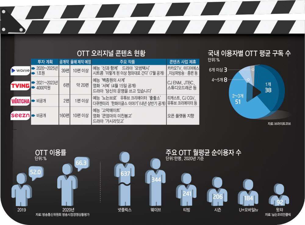 [산업리포트]국내 온라인동영상서비스(OTT), 자체 제작 K-콘텐츠로 승부