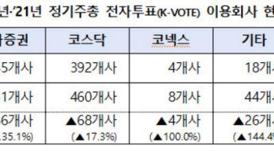 올해 정기주총 전자투표 이용사 총 843개…27.9% 증가