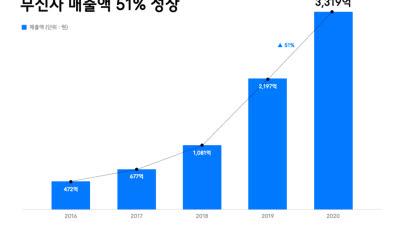 무신사, 작년 매출 3319억...전년 比 51% 성장