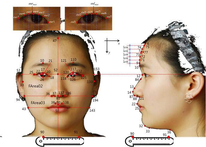 고혈압 환자의 안면 특징 변수 추출. 사진출처=한국한의학연구원