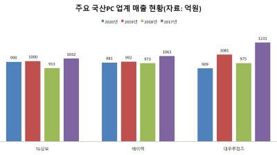 """국산 PC업계 """"변해야 산다""""...신사업 발굴 '사활'"""