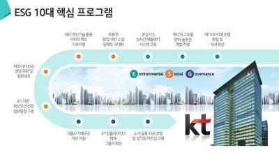 {htmlspecialchars(KT, ESG 10대 핵심 과제 공개··· ESG 경영 드라이브)}
