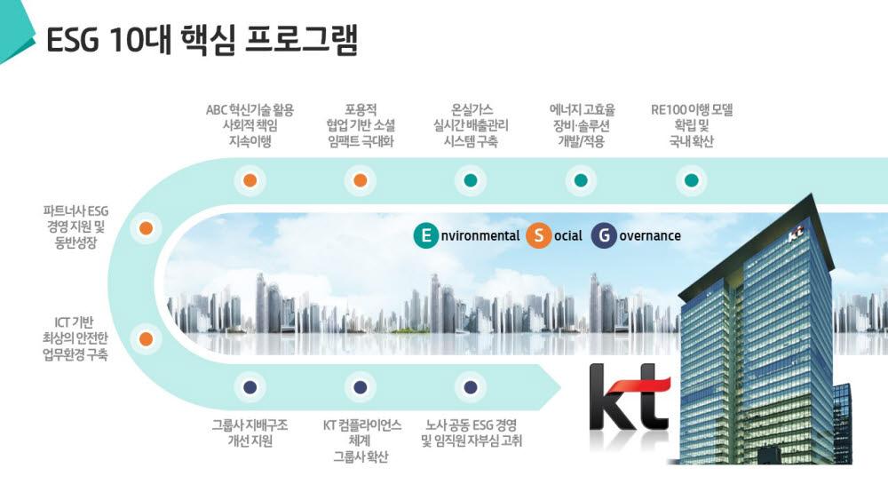 KT, ESG 10대 핵심 과제 공개··· ESG 경영 드라이브