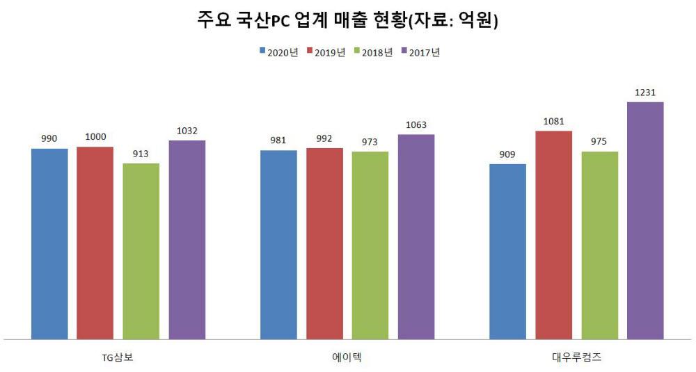 주요 국산PC 업계 매출 현황
