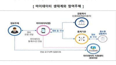 {htmlspecialchars(신용정보 제공 동의하면 수익환원, 마이데이터 일격 준비하는 신한카드)}