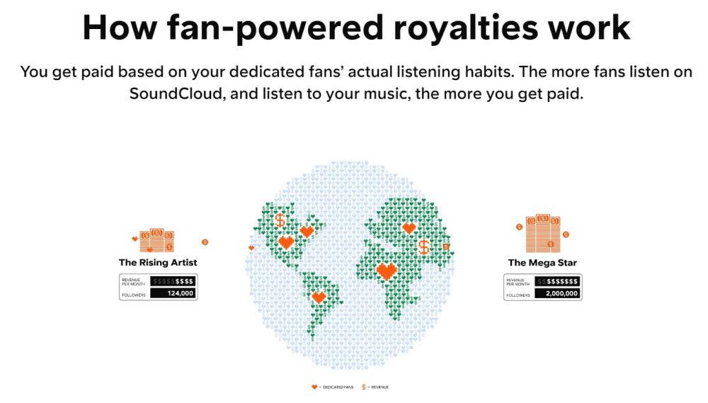 사운드 클라우드는 4월 1일부터 이용자 중심 음원 사용료 정산방식인 팬 파워드 로열티(fan-powered royalties)를 도입했다.