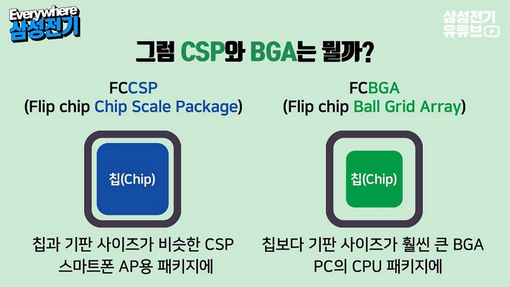 FC-CSP와 FC-BGA의 차이. <사진=삼성전기>
