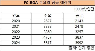 반도체 PCB 대란 심화…FC-BGA 기판 가격 폭등
