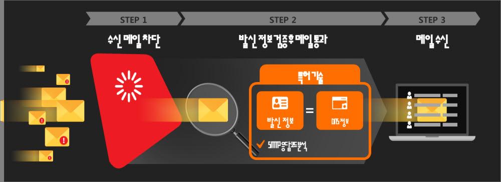 클라우드 기반 발신자 확인 리얼메일서비스 개발 과정.