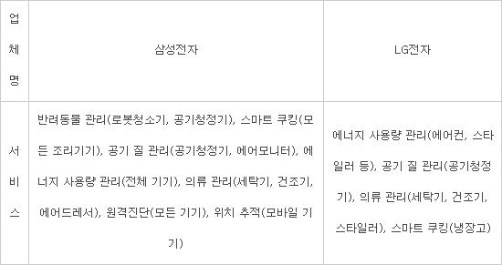 """삼성·LG """"UX가 경쟁력""""…가전 서비스 고도화 사활"""