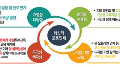 디지털 소양이 2022 교육과정 기초소양으로... 재구성 자율성 범위도 확대