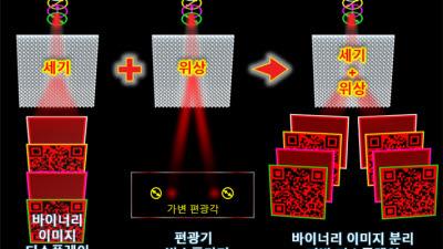 광운대 이상신 교수팀, 보안 걱정 없는 나노 메타표면 기반 QR코드 개발