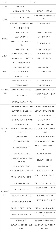 < 과학기술 진흥 79점(훈장 26, 포장 9, 대통령표창 20, 국무총리표창 24) >