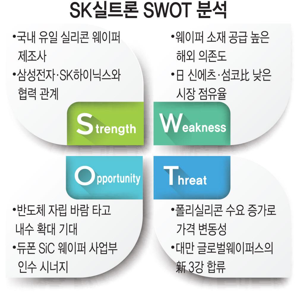 [비상장주 탐방] SK실트론, 국내 유일의 실리콘 웨이퍼 업체
