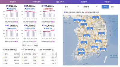 한국이디에스, 농식품 빅데이터 분석 플랫폼 '농넷' 구축…성공적 오픈
