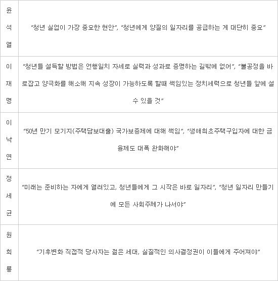 [이슈분석]정치권 청년민심 경쟁-잠룡들 돌다리 두드리듯, 2030 민심 노크