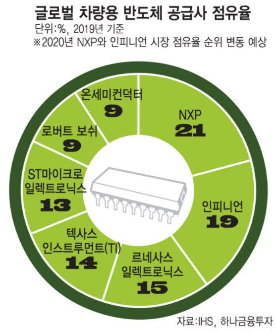 글로벌 차량용 반도체 공급사 점유율. <전자신문DB>