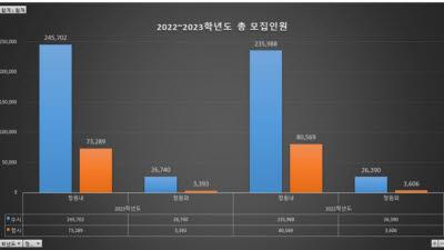 '미달되니 정원 더 늘어?' 2023대입 정원 2571명 증가