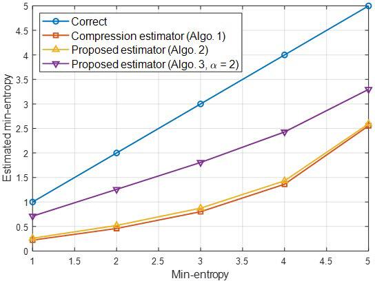 정규분포를 따르는 데이터의 최소 엔트로피 추정 그래프. 정규분포를 따르는 데이터의 최소 엔트로피 추정 결과를 보면, 기존 압축 추정 알고리즘(Algo. 1) 대비 새롭게 제안된 알고리즘(Algo. 2, 3)가 정확한 것을 확인할 수 있다. 제안된 알고리즘(Algo. 2, 3)는 압축 추정 알고리즘 대비 500배 이상 빠른 속도로 최소 엔트로피를 추정한다.